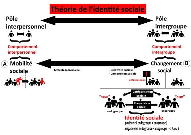 schc3a9ma_thc3a9orie_de_l27identitc3a9_sociale