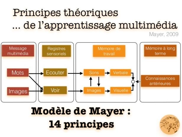 des-instruments-lharmonie-pdagogique-principes-pour-un-usages-efficaces-des-tice-18-638